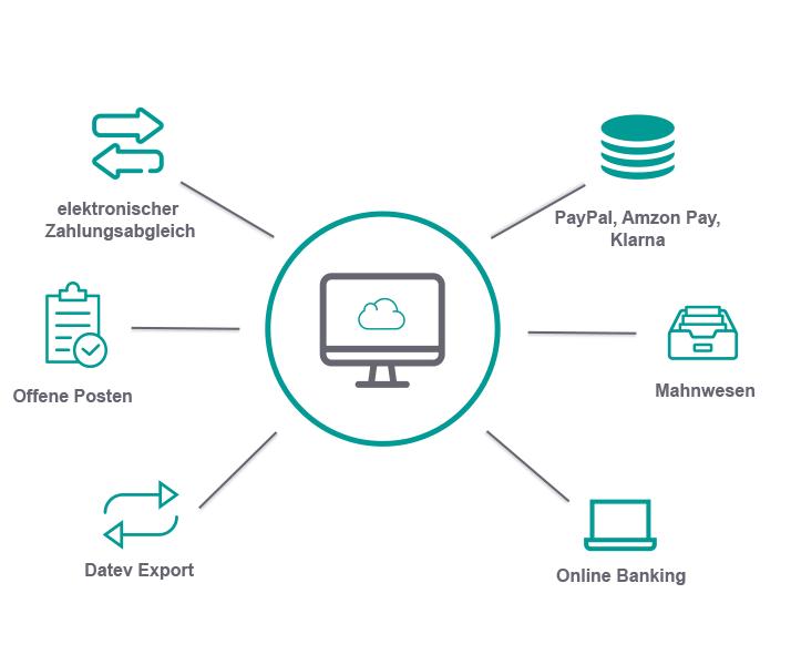 Banking reybex Cloud ERP