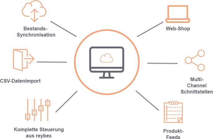 reybex E-Commerce Cloud ERP