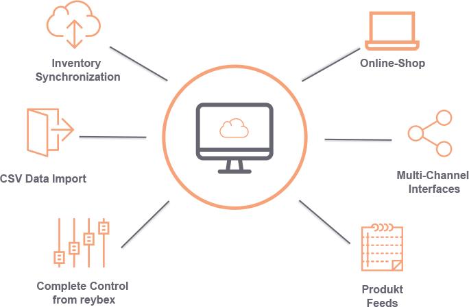 eCommerce Cloud ERP