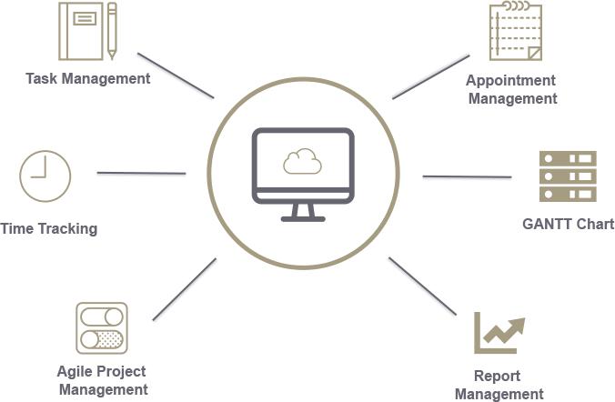 Online Cloud Projektmanagement