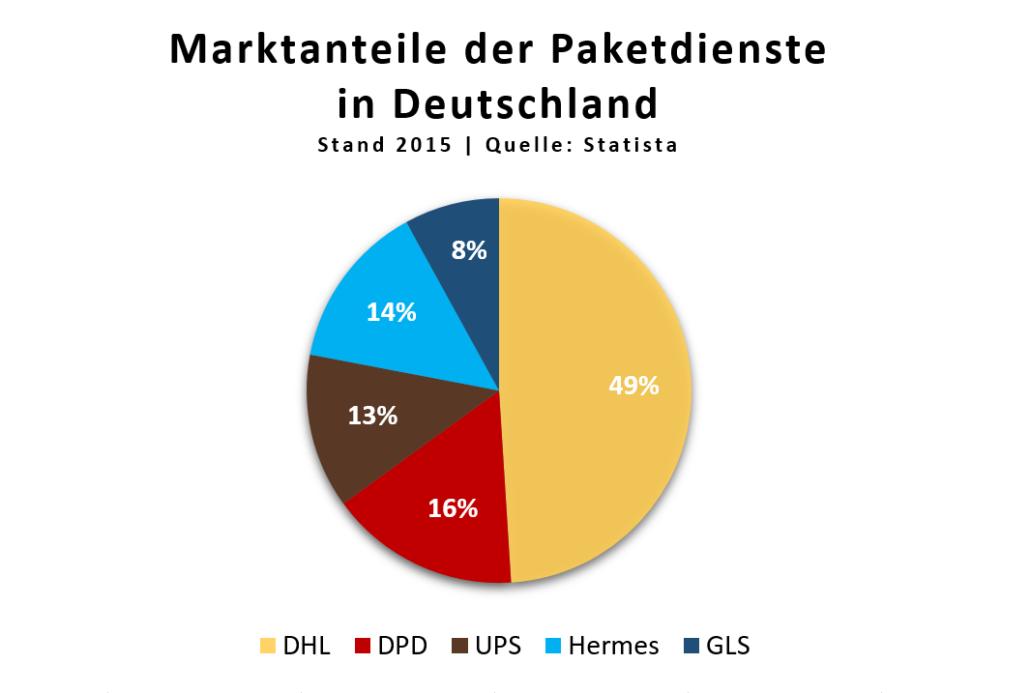 Marktanteile_Paketdienste